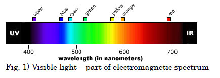 Visible light – part of electromagnetic spectrum